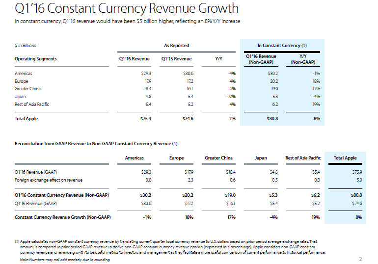 Apple Inc. Q1 2016 Constant Currency Revenue Growth