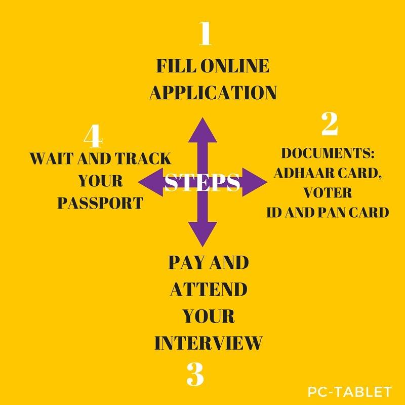 apply for passport online
