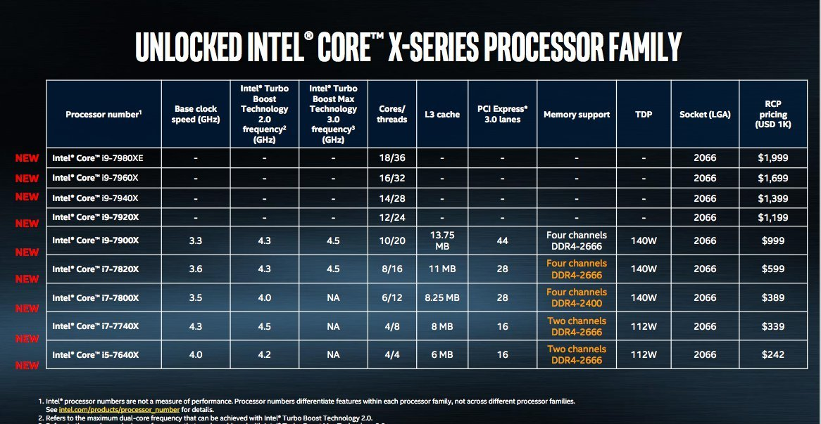 Intel's Powerful Core i9, X-Series Processors Are For Gamers and Creators