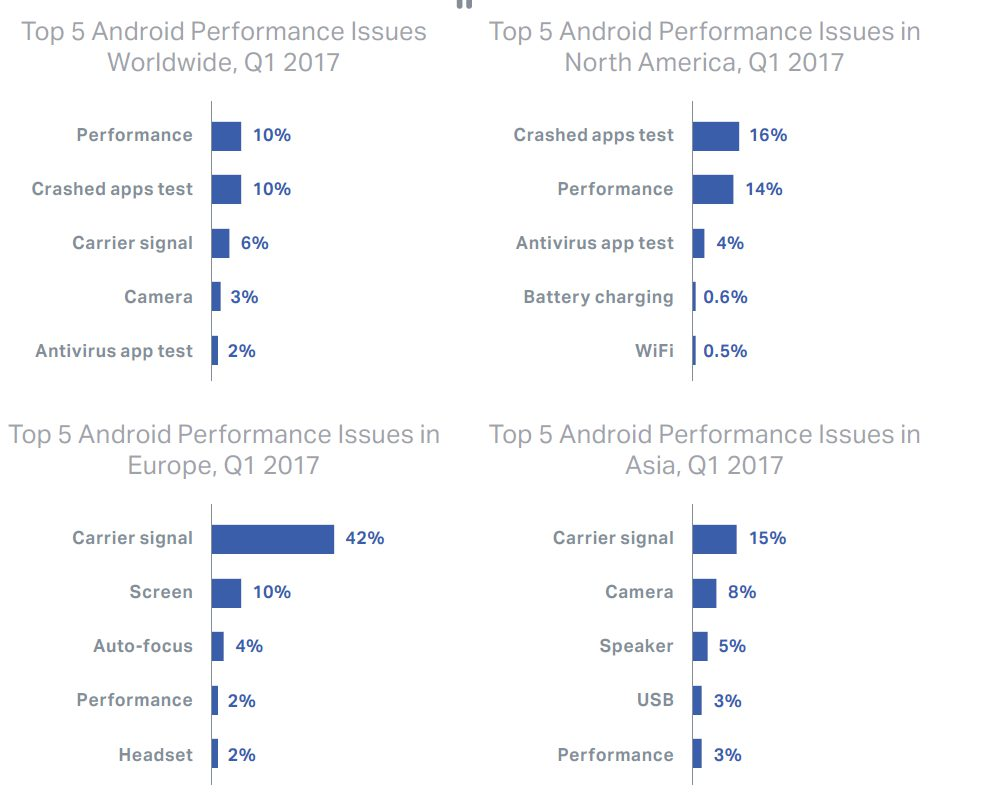 iOS devices experience more failure than Android