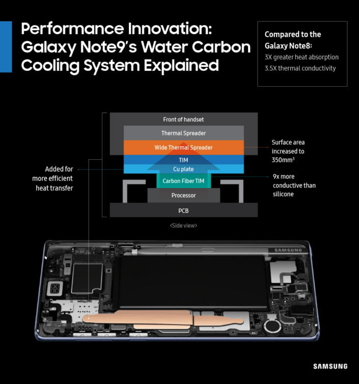 galaxy note 9 cooling
